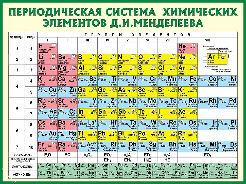 Переодическая система химических элементов Д. И. Менделеева